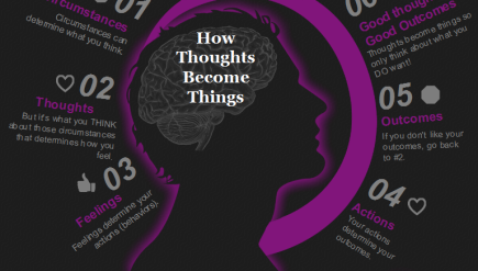 How-Thoughts-Become-Things